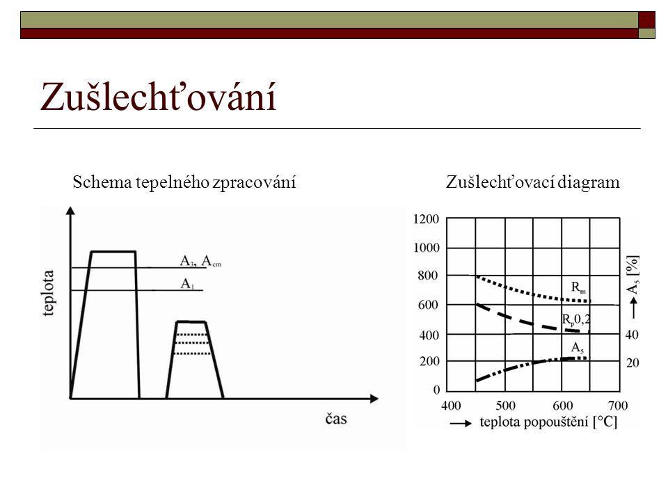 Zušlechťování Schema tepelného zpracování Zušlechťovací diagram
