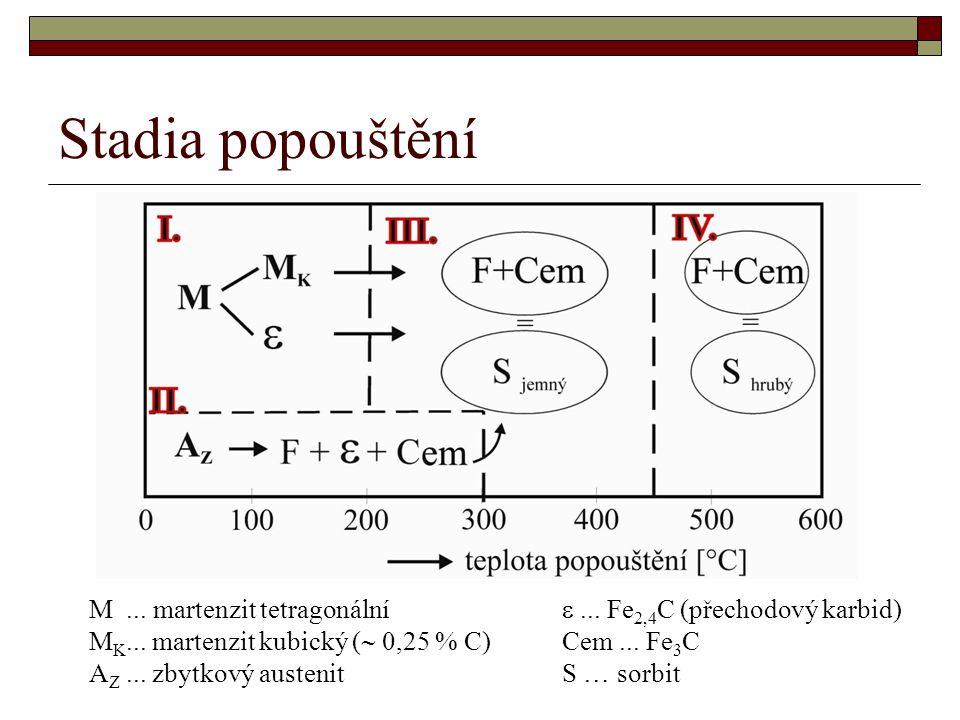 Stadia popouštění M ... martenzit tetragonální e ... Fe2,4C (přechodový karbid) MK... martenzit kubický ( 0,25 % C) Cem ... Fe3C.