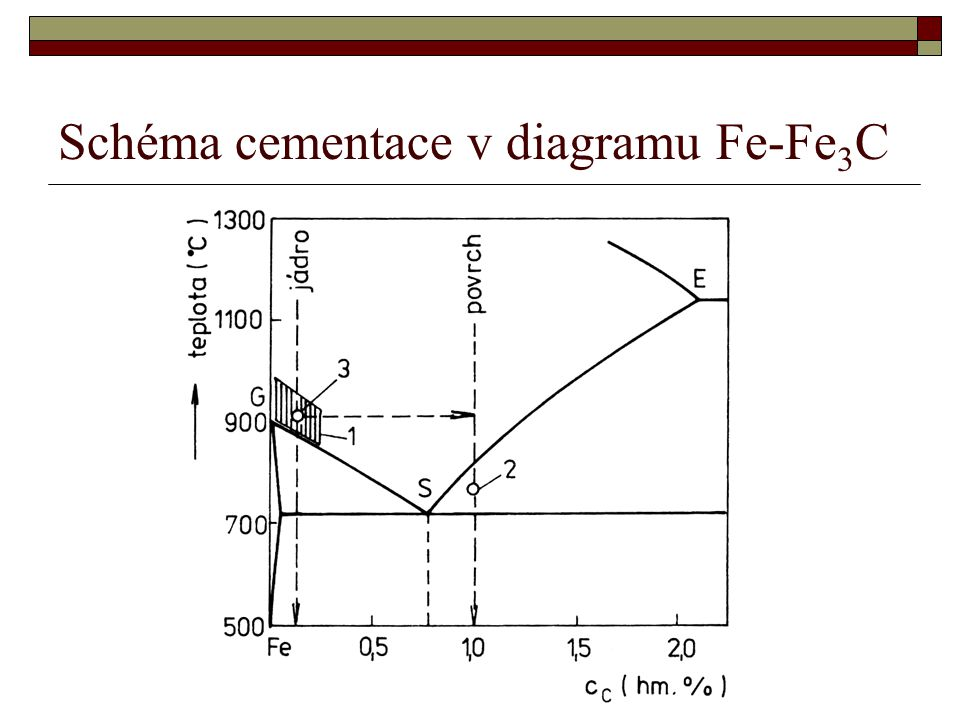 Schéma cementace v diagramu Fe-Fe3C