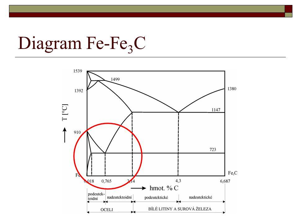 Diagram Fe-Fe3C