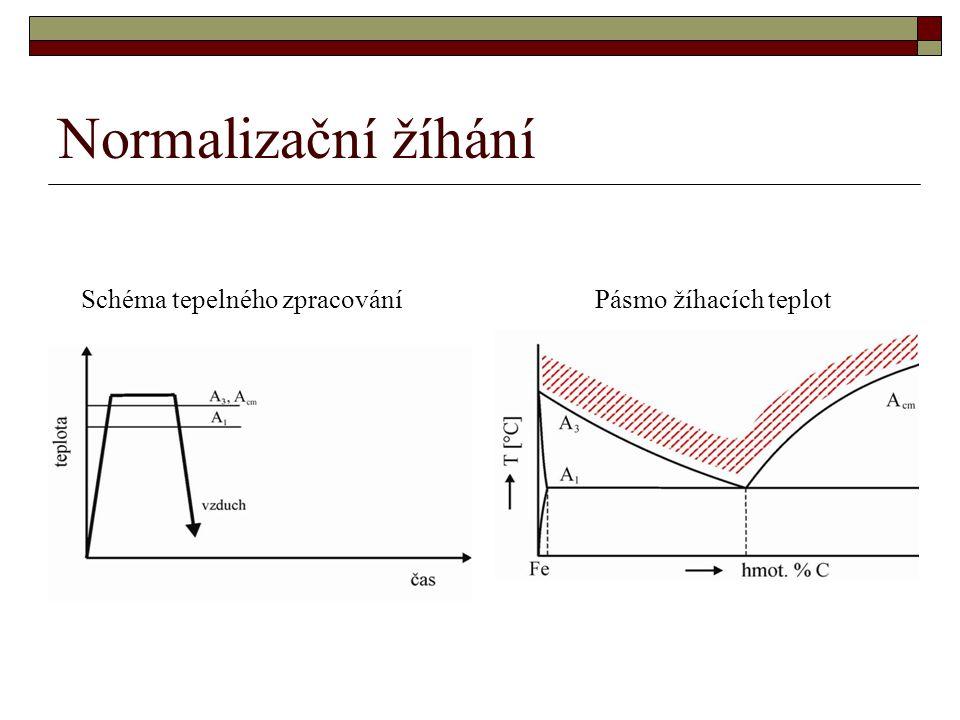 Normalizační žíhání Schéma tepelného zpracování Pásmo žíhacích teplot