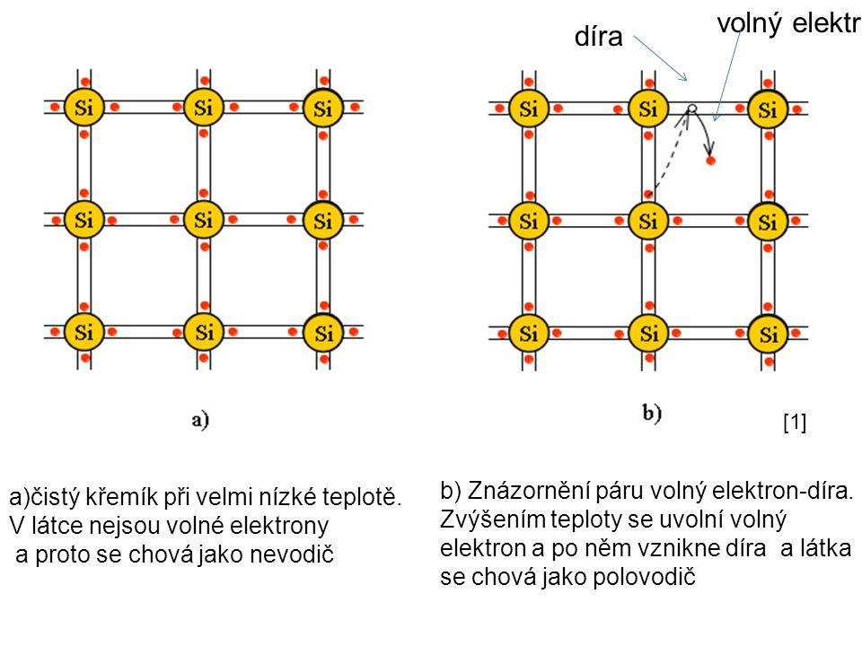 volný elektron díra b) Znázornění páru volný elektron-díra.