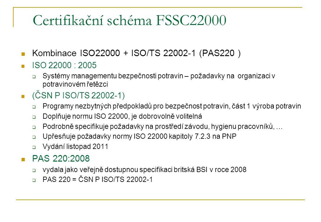 Certifikační schéma FSSC22000