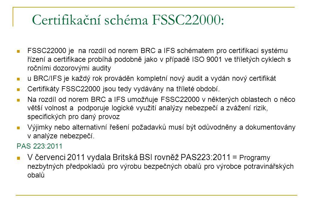 Certifikační schéma FSSC22000: