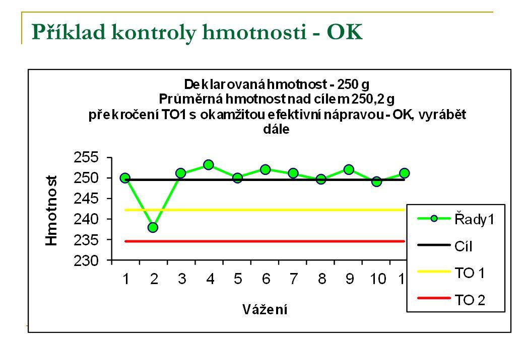 Příklad kontroly hmotnosti - OK