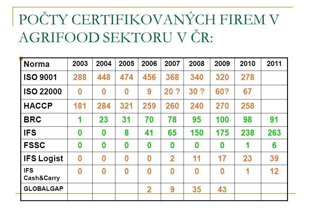 POČTY CERTIFIKOVANÝCH FIREM V AGRIFOOD SEKTORU V ČR: