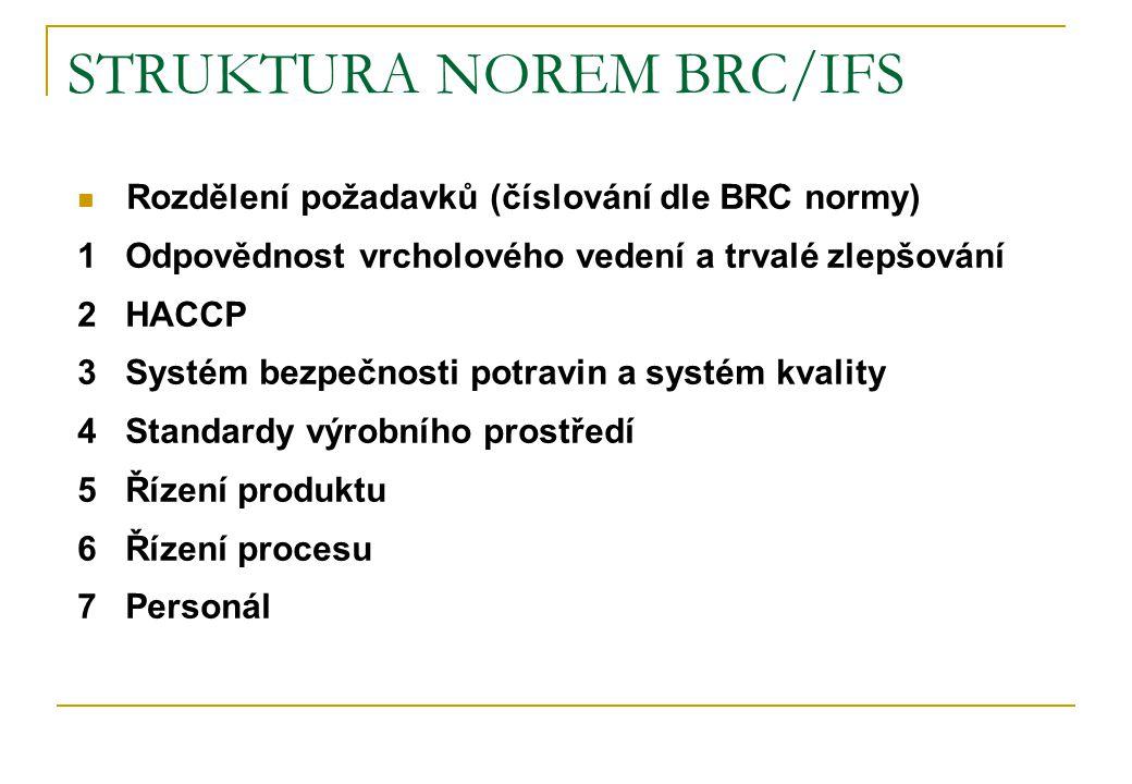 STRUKTURA NOREM BRC/IFS