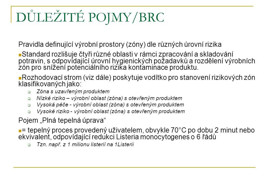 DŮLEŽITÉ POJMY/BRC Pravidla definující výrobní prostory (zóny) dle různých úrovní rizika.