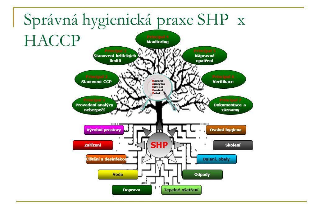 Správná hygienická praxe SHP x HACCP