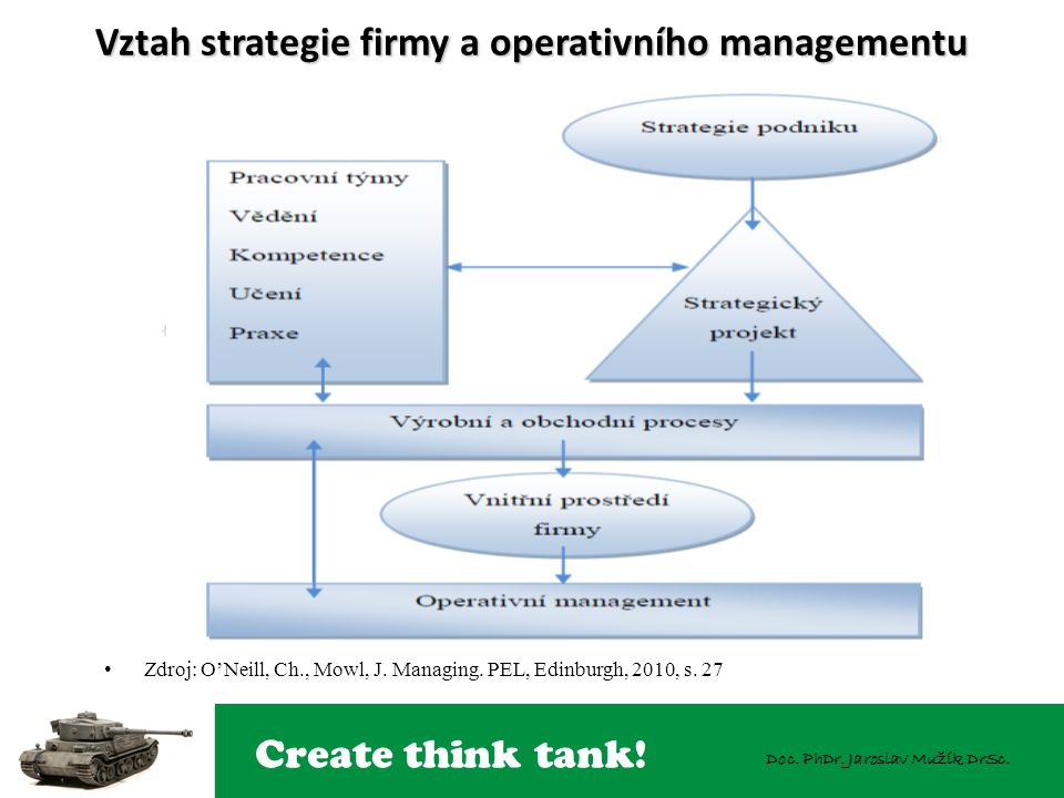 Vztah strategie firmy a operativního managementu