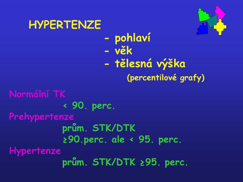 HYPERTENZE - pohlaví - věk - tělesná výška (percentilové grafy)