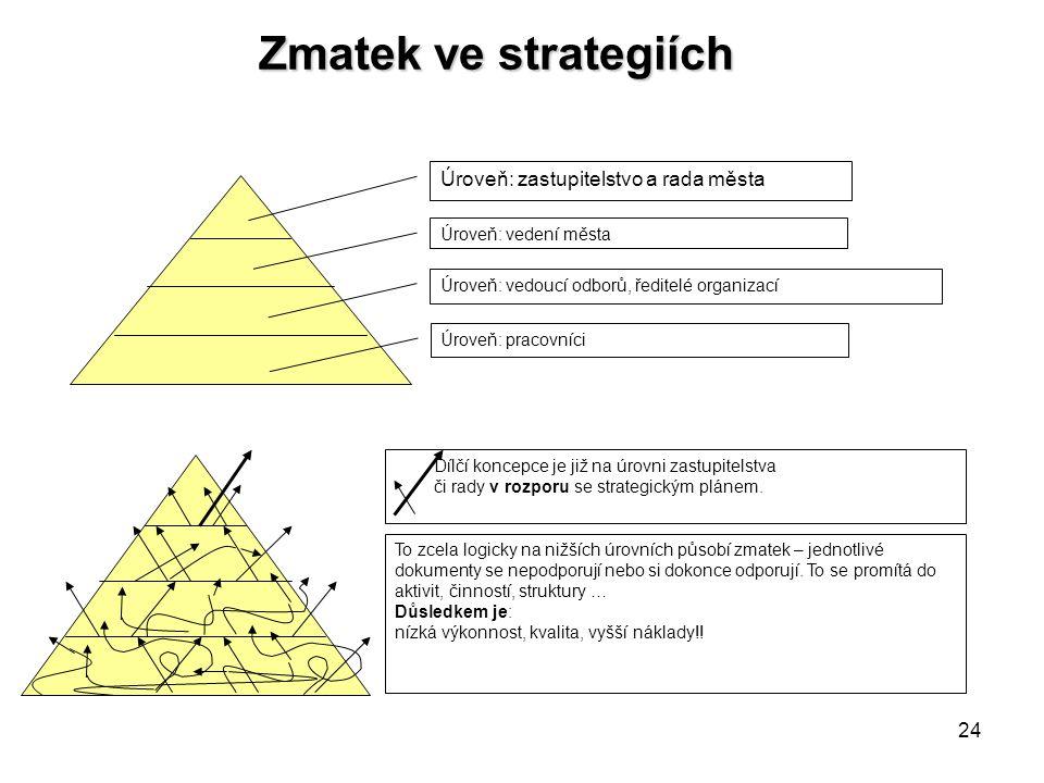 Zmatek ve strategiích Úroveň: zastupitelstvo a rada města