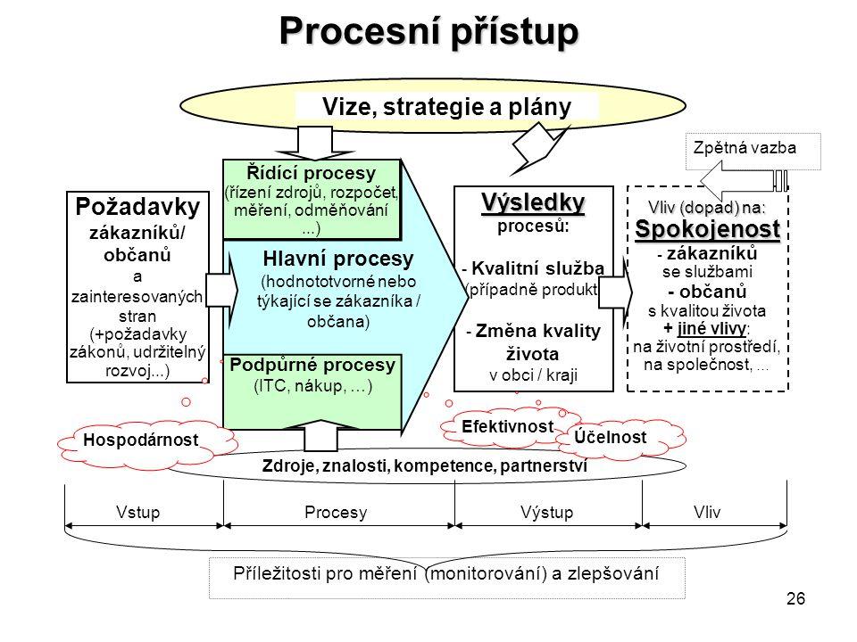 Zdroje, znalosti, kompetence, partnerství Požadavky zákazníků/ občanů