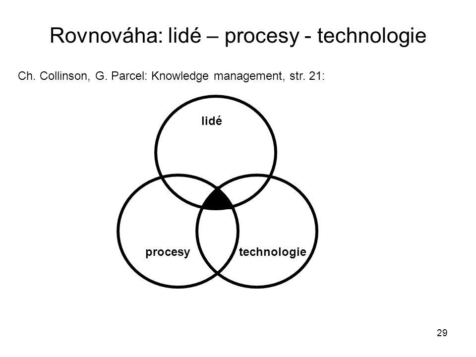 Rovnováha: lidé – procesy - technologie