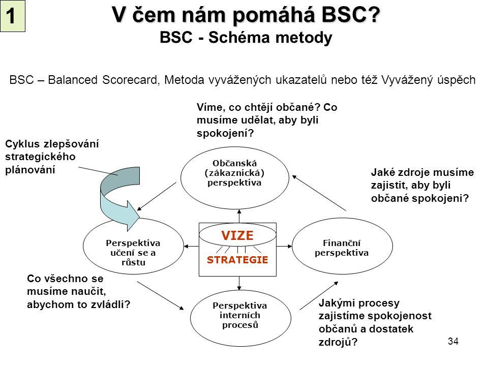 V čem nám pomáhá BSC BSC - Schéma metody