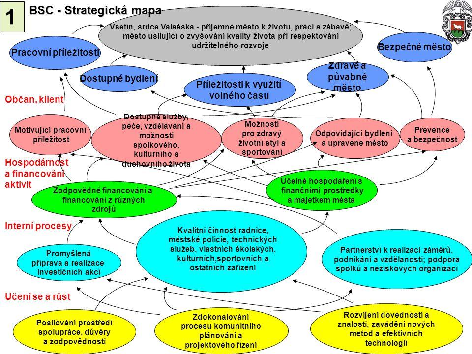 1 BSC - Strategická mapa Bezpečné město Pracovní příležitosti