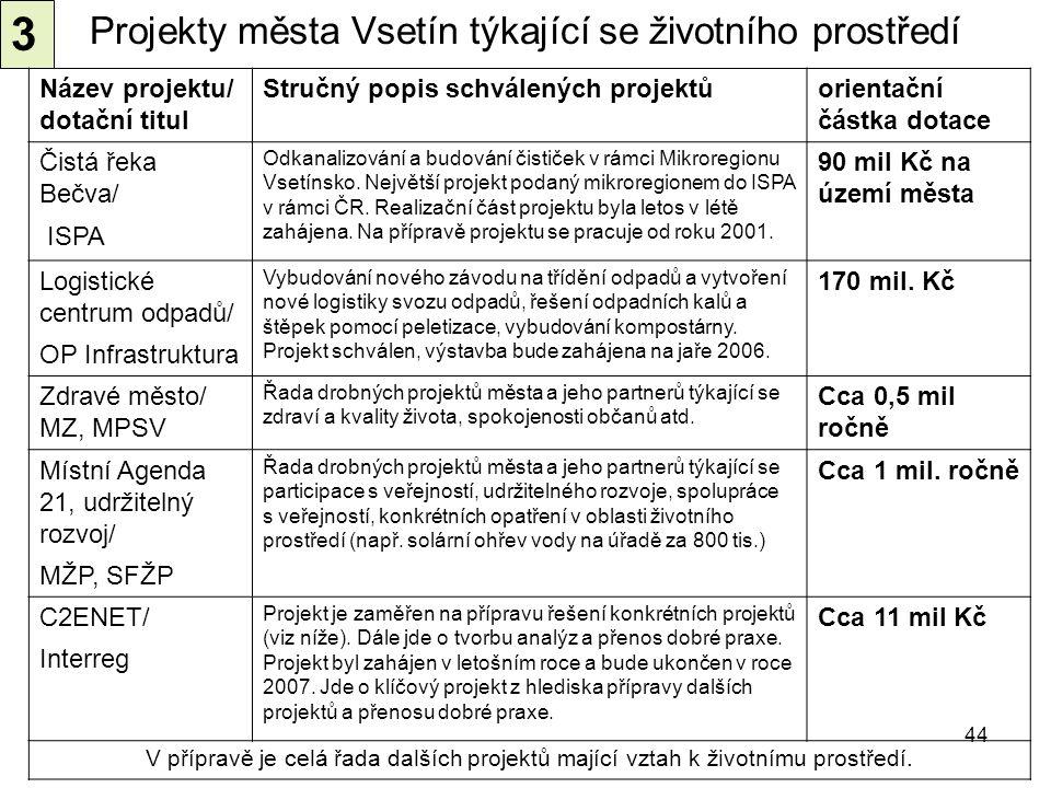 Projekty města Vsetín týkající se životního prostředí