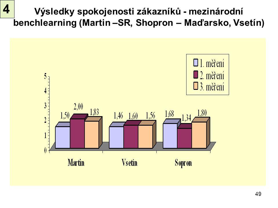4 Výsledky spokojenosti zákazníků - mezinárodní benchlearning (Martin –SR, Shopron – Maďarsko, Vsetín)