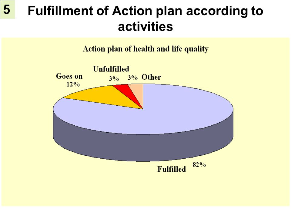 Fulfillment of Action plan according to activities