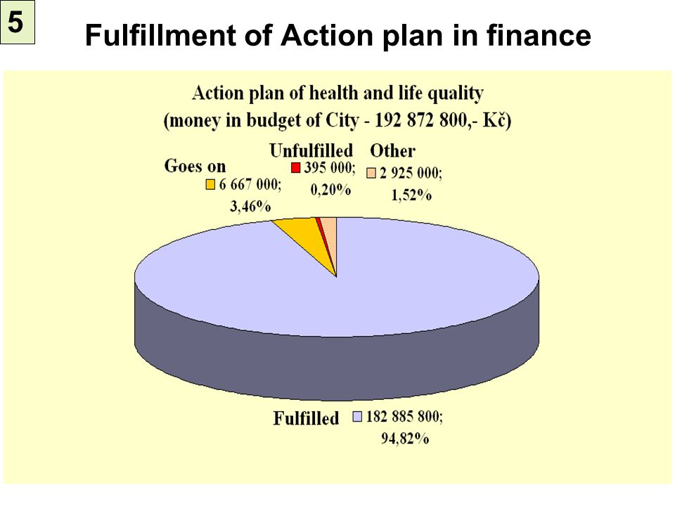 Fulfillment of Action plan in finance