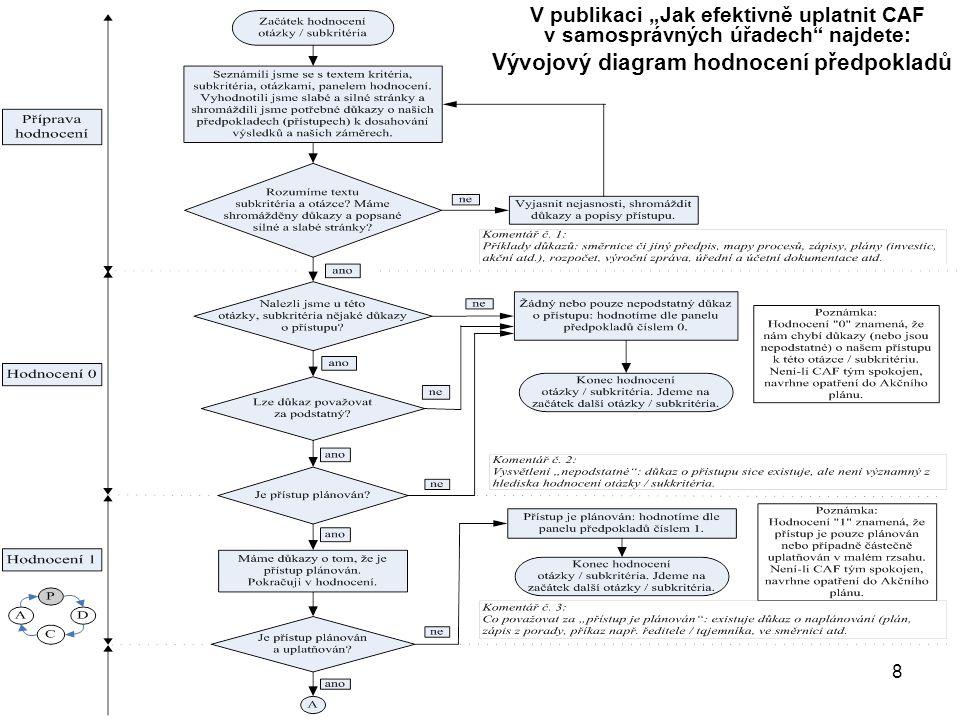 Vývojový diagram hodnocení předpokladů