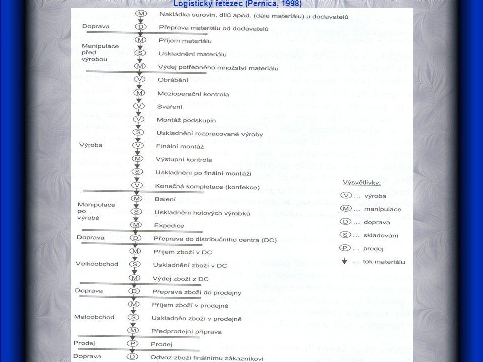 Logistický řetězec (Pernica, 1998)