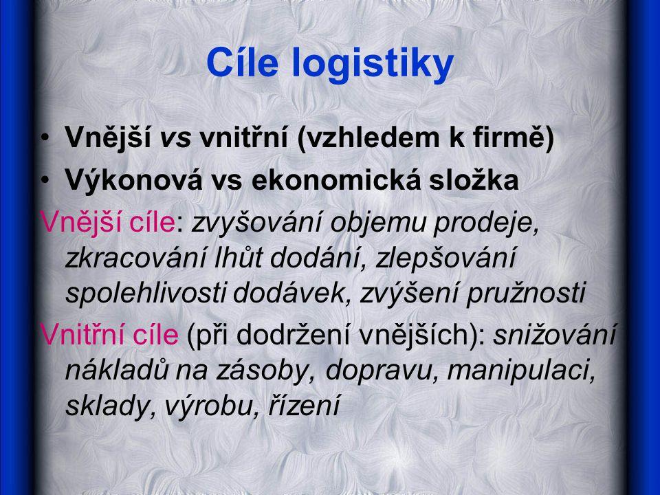 Cíle logistiky Vnější vs vnitřní (vzhledem k firmě)