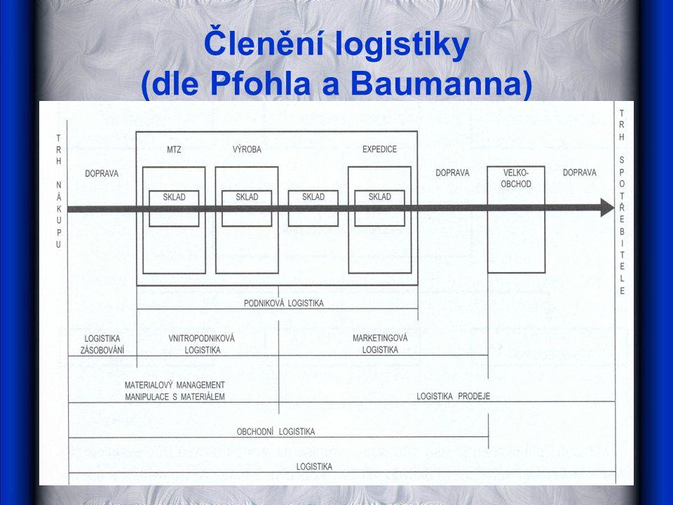 Členění logistiky (dle Pfohla a Baumanna)