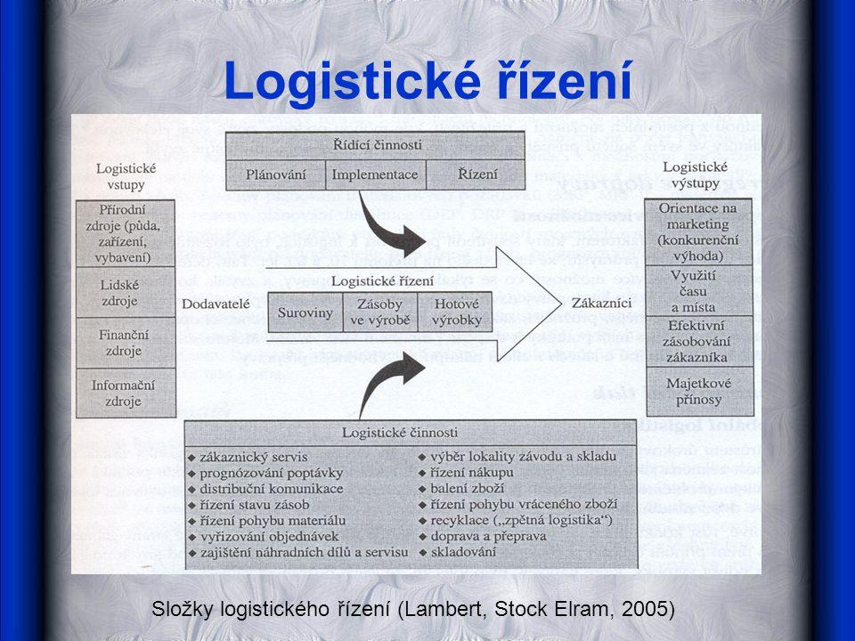 Logistické řízení Složky logistického řízení (Lambert, Stock Elram, 2005)