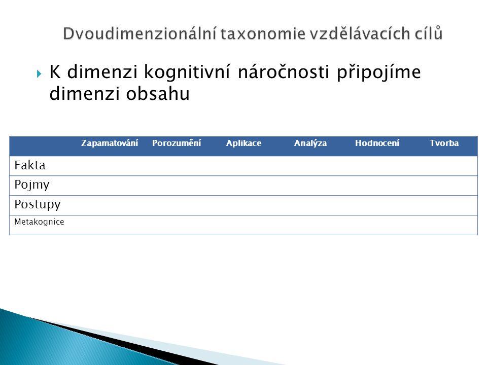 Dvoudimenzionální taxonomie vzdělávacích cílů