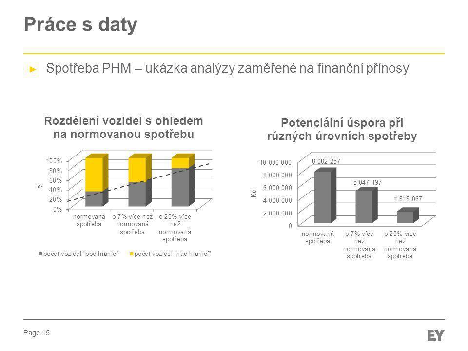 Práce s daty Spotřeba PHM – ukázka analýzy zaměřené na finanční přínosy