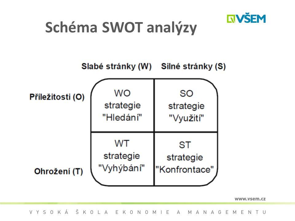 Schéma SWOT analýzy