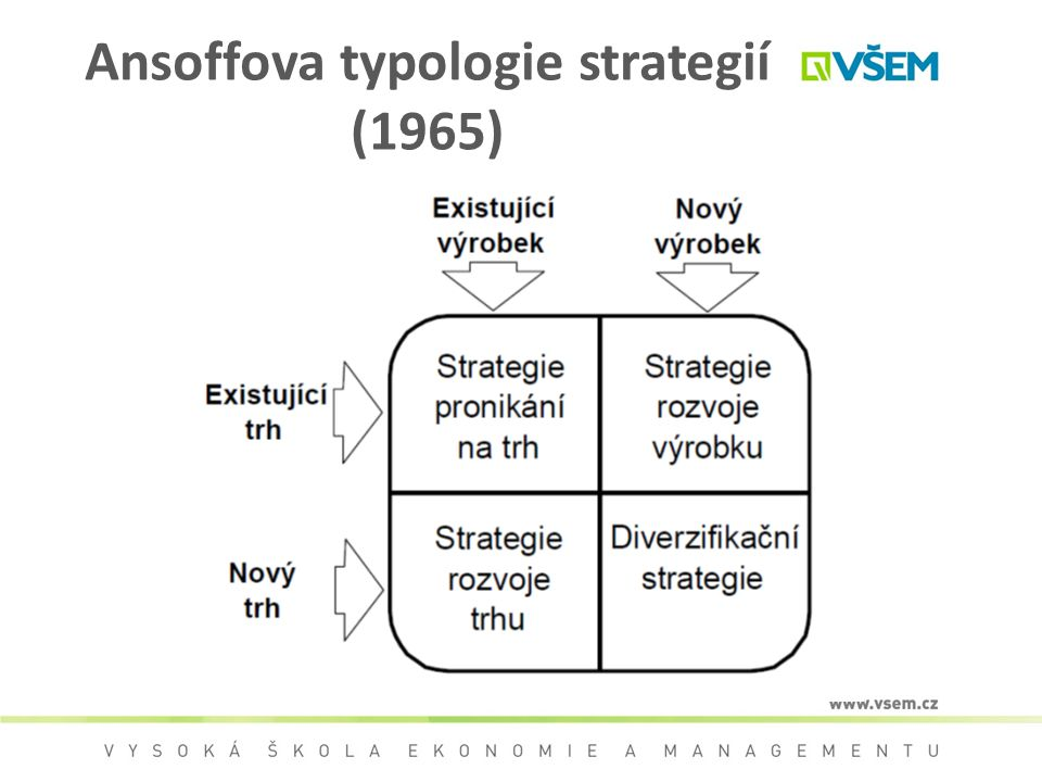 Ansoffova typologie strategií (1965)