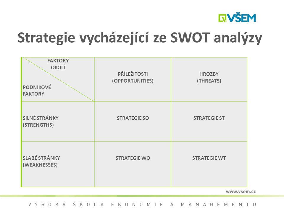 Strategie vycházející ze SWOT analýzy