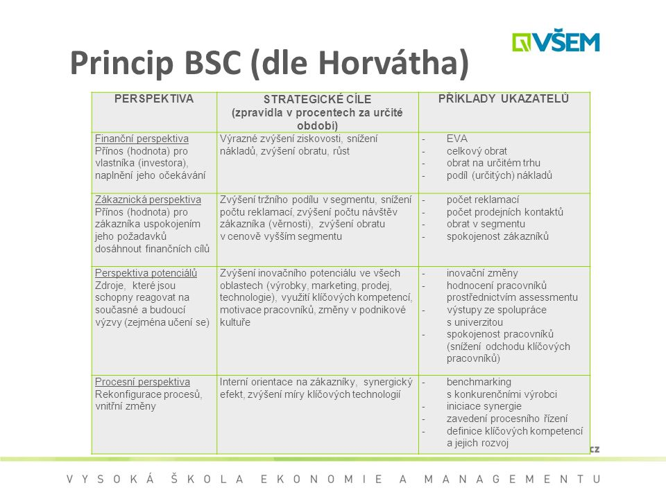 Princip BSC (dle Horvátha)