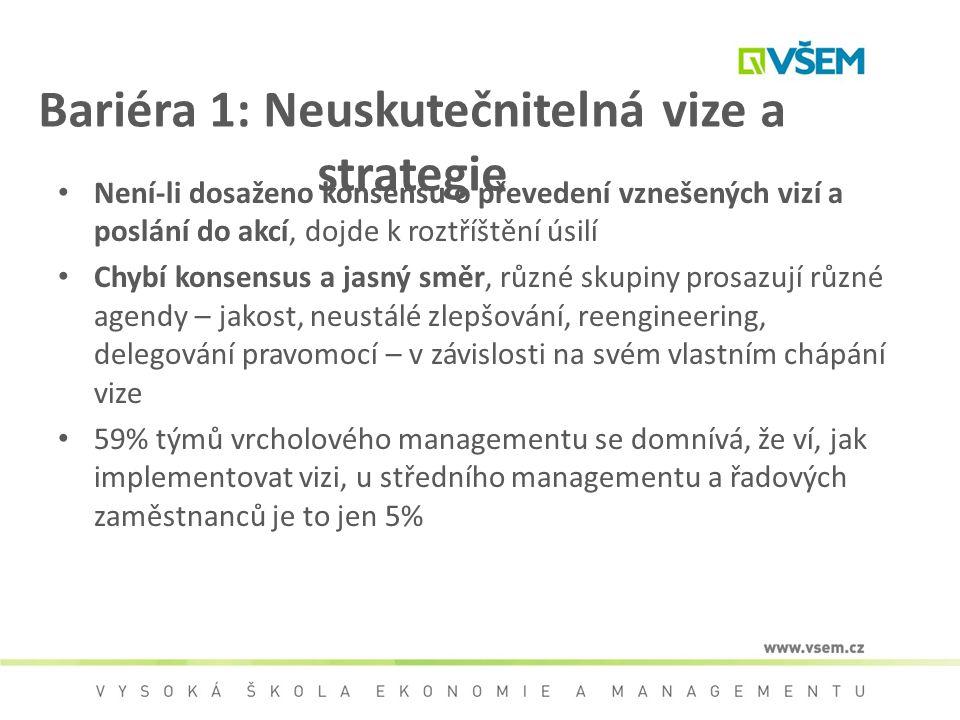 Bariéra 1: Neuskutečnitelná vize a strategie