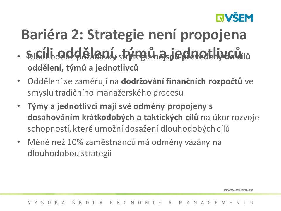 Bariéra 2: Strategie není propojena s cíli oddělení, týmů a jednotlivců