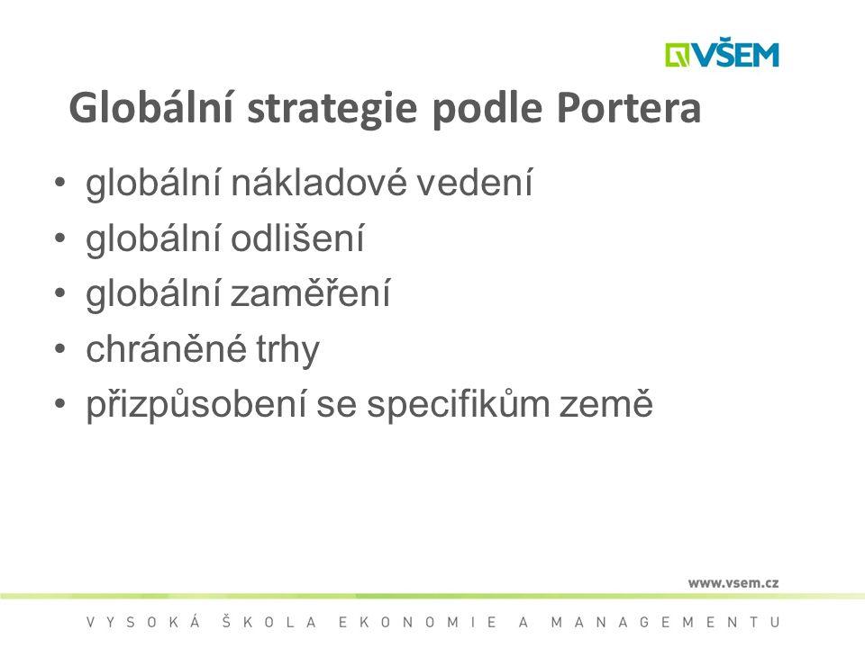 Globální strategie podle Portera