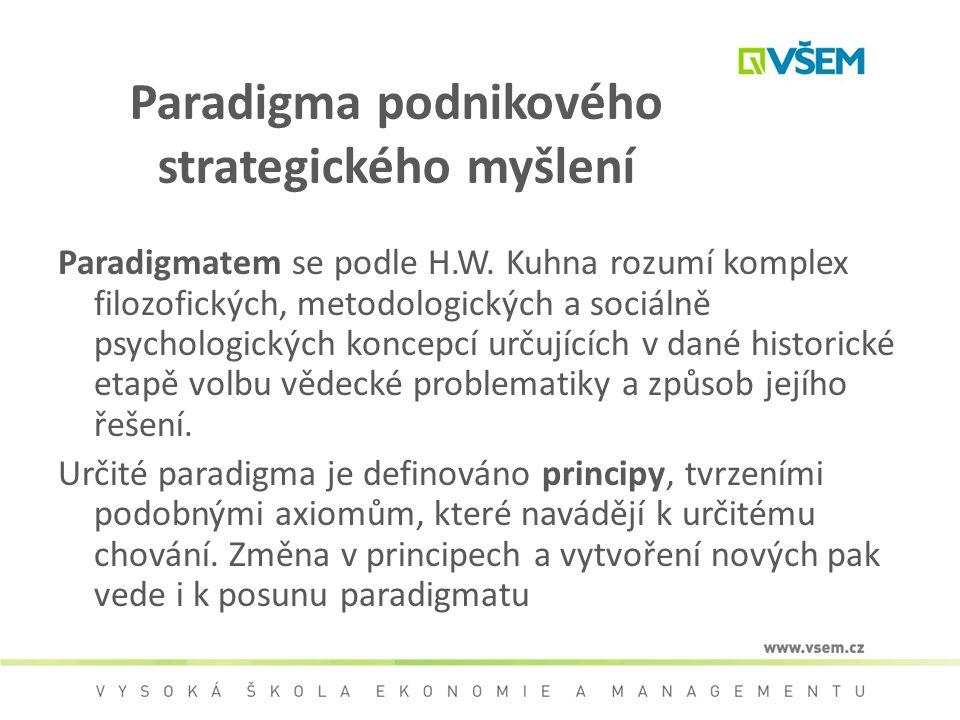 Paradigma podnikového strategického myšlení