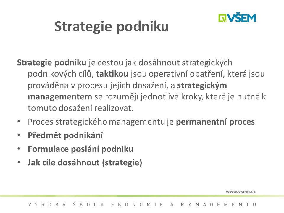 Strategie podniku