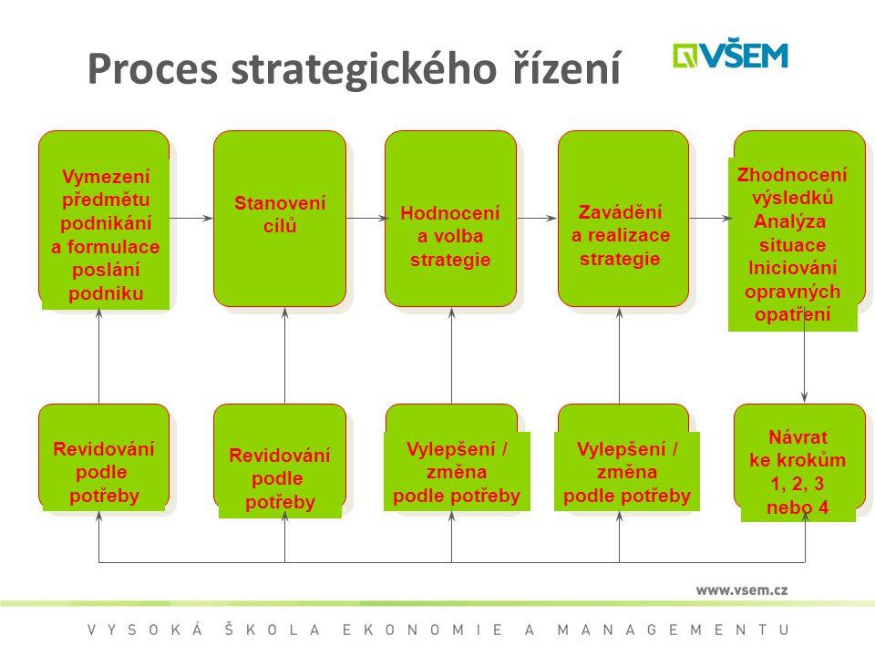 Proces strategického řízení