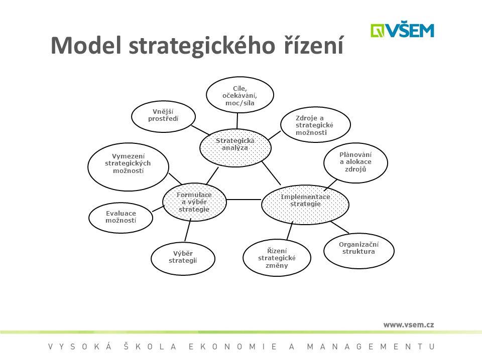 Model strategického řízení