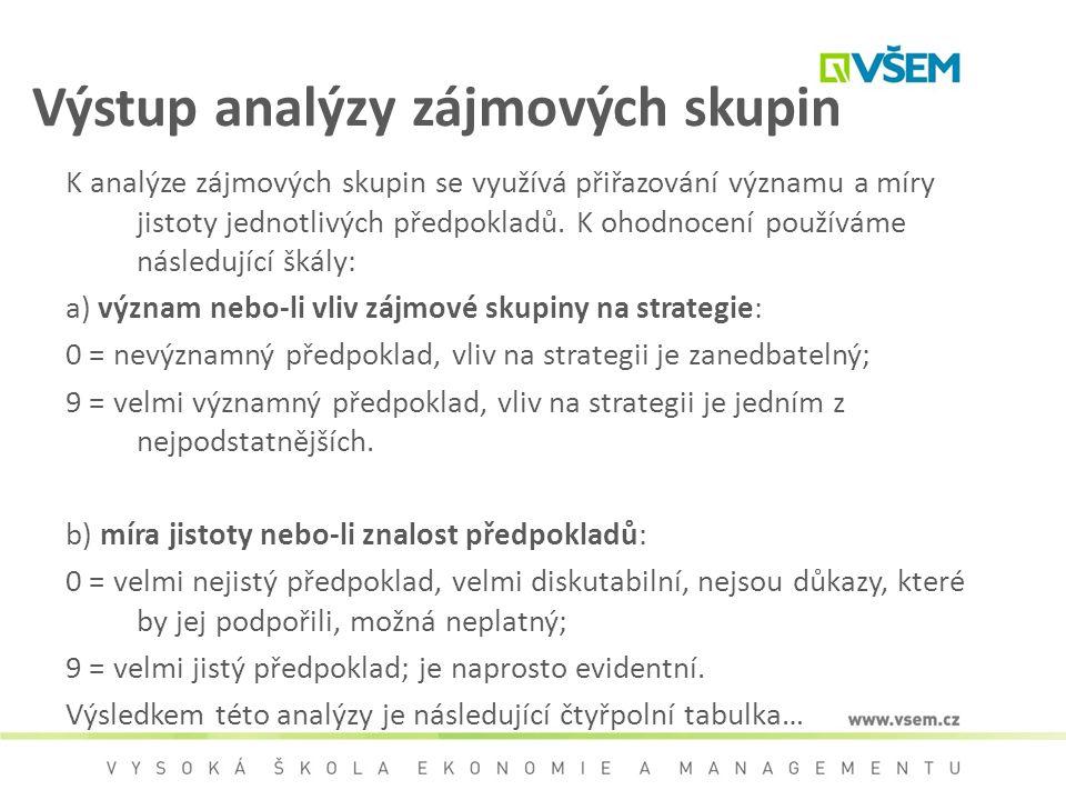 Výstup analýzy zájmových skupin