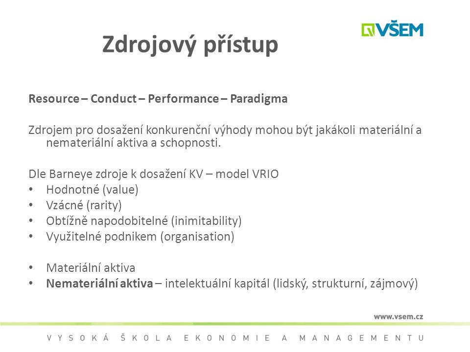 Zdrojový přístup Resource – Conduct – Performance – Paradigma