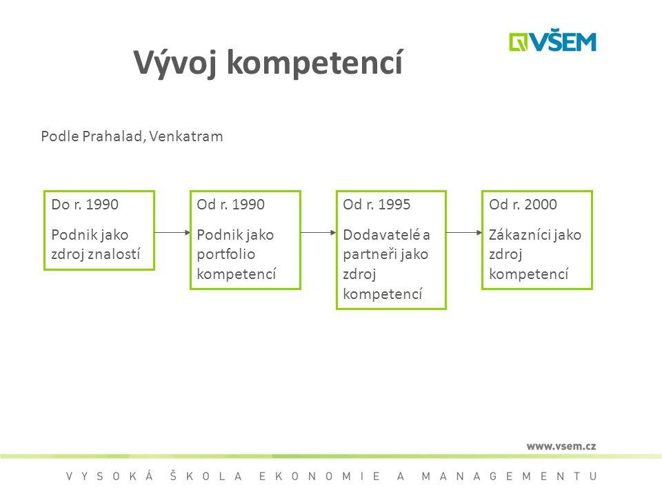 Vývoj kompetencí Podle Prahalad, Venkatram Do r. 1990