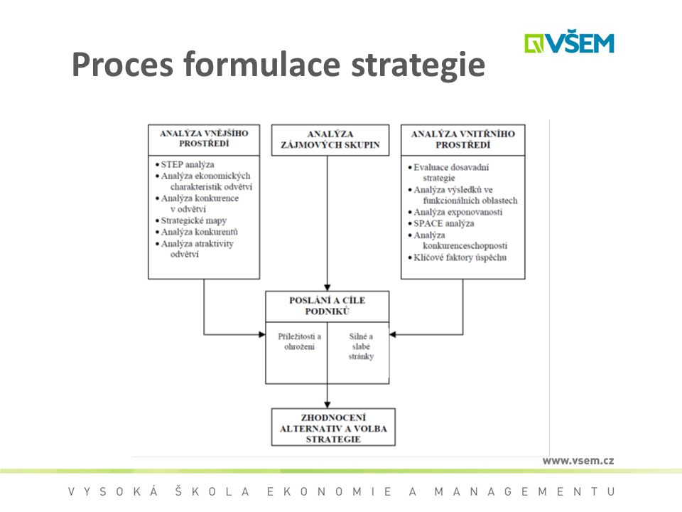 Proces formulace strategie