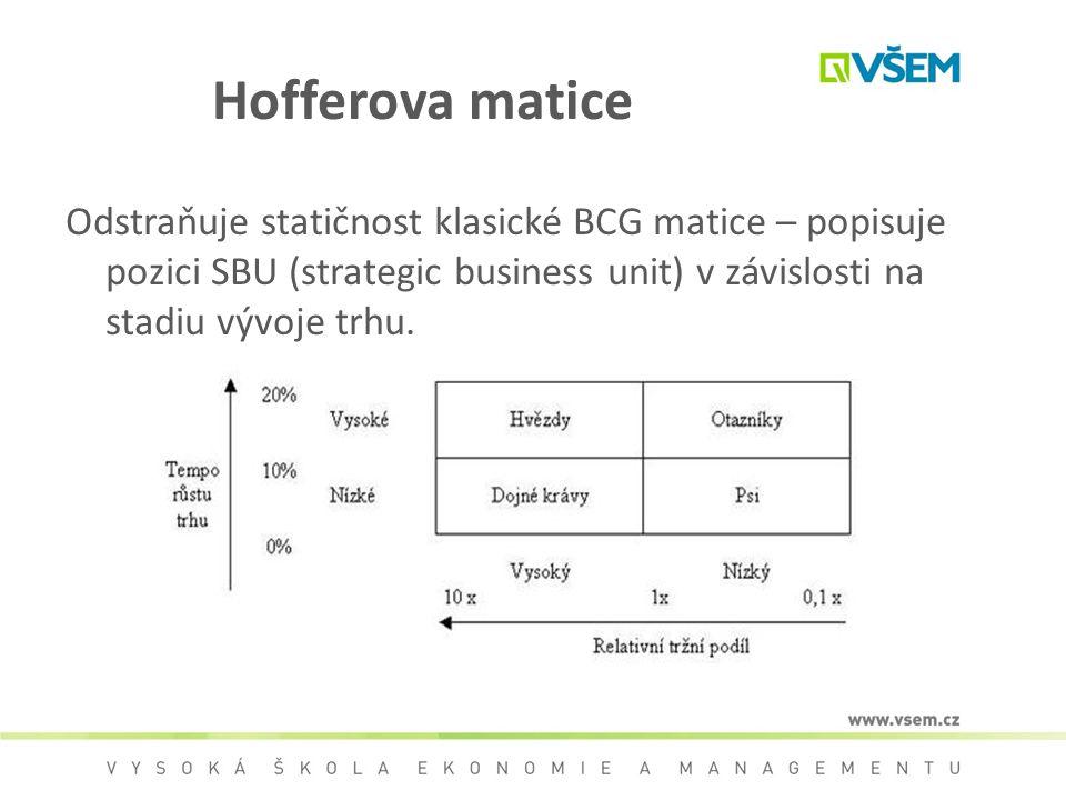 Hofferova matice Odstraňuje statičnost klasické BCG matice – popisuje pozici SBU (strategic business unit) v závislosti na stadiu vývoje trhu.