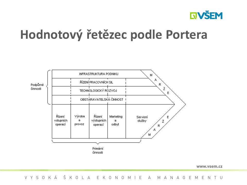 Hodnotový řetězec podle Portera