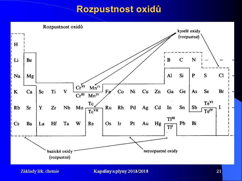 Rozpustnost oxidů Základy lék. chemie Kapaliny a plyny 2013/2014
