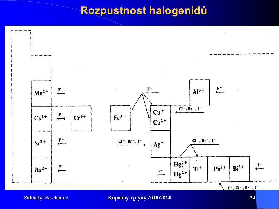 Rozpustnost halogenidů